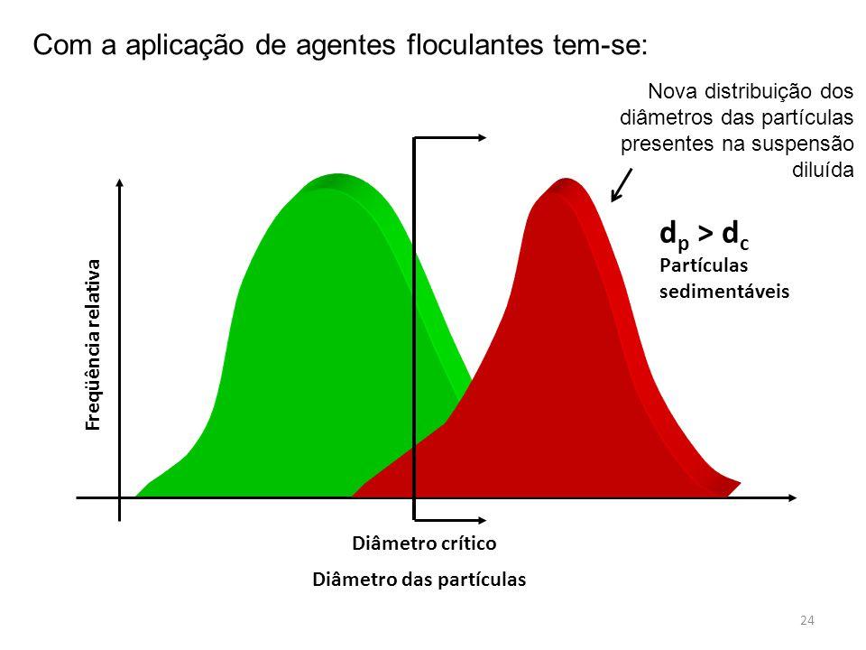 dp > dc Partículas sedimentáveis