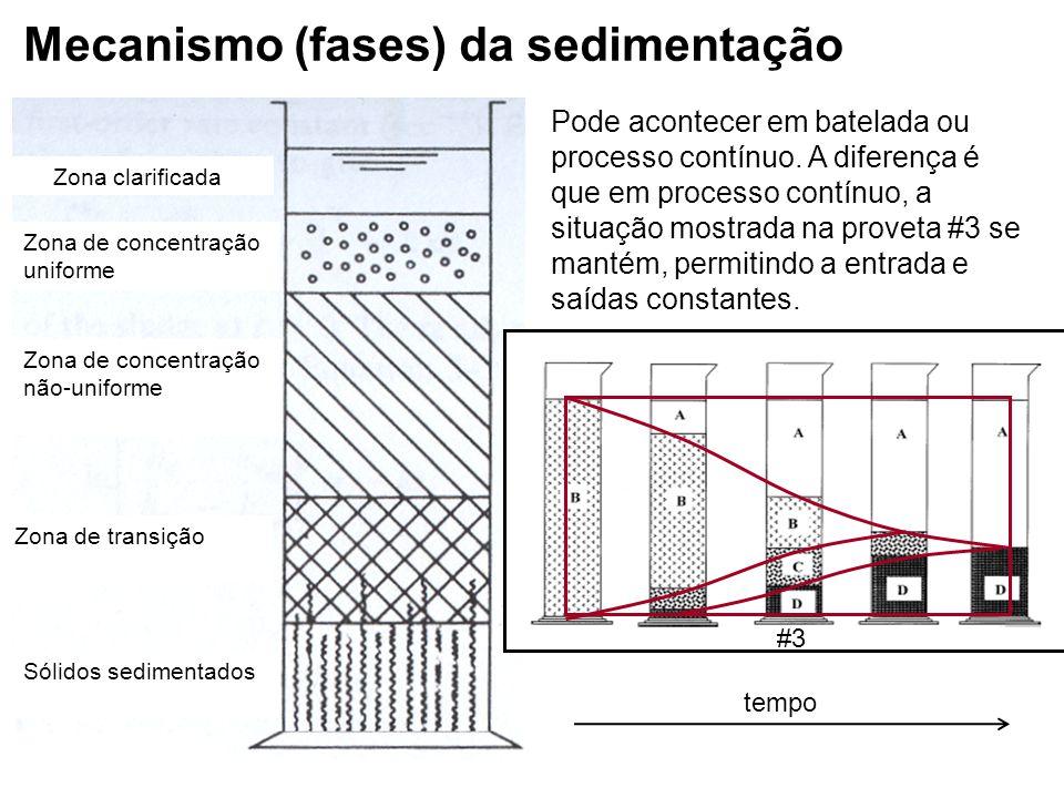 Mecanismo (fases) da sedimentação