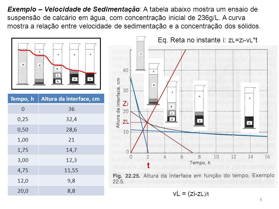 Exemplo – Velocidade de Sedimentação: A tabela abaixo mostra um ensaio de suspensão de calcário em água, com concentração inicial de 236g/L. A curva mostra a relação entre velocidade de sedimentação e a concentração dos sólidos.
