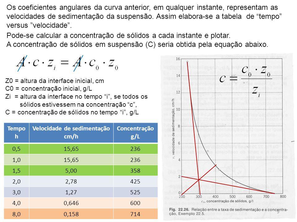 Velocidade de sedimentação cm/h