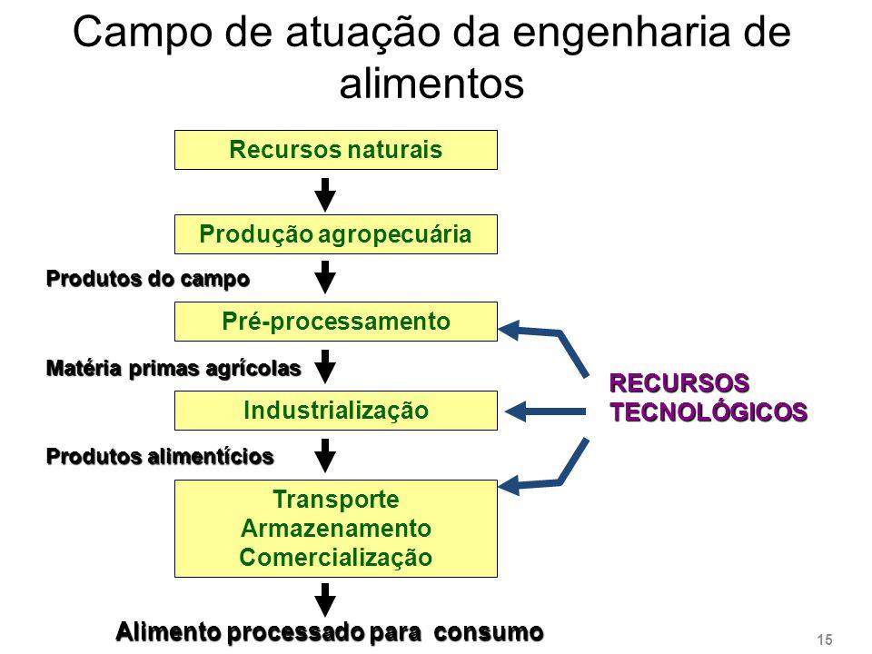 Campo de atuação da engenharia de alimentos