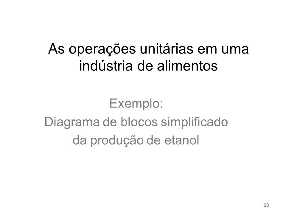 As operações unitárias em uma indústria de alimentos