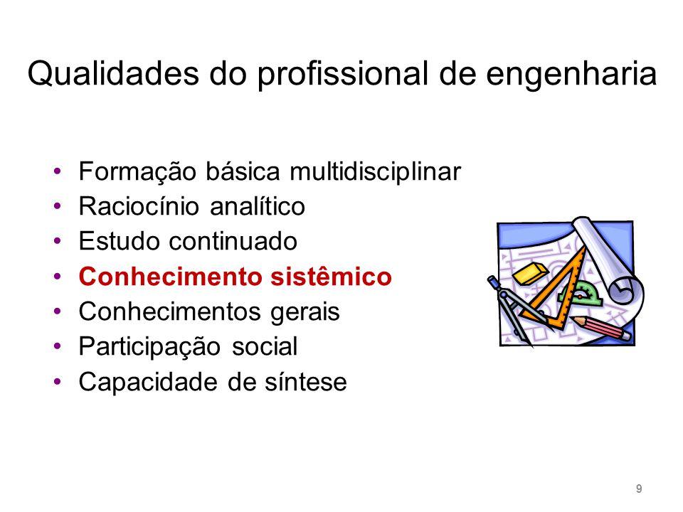 Qualidades do profissional de engenharia