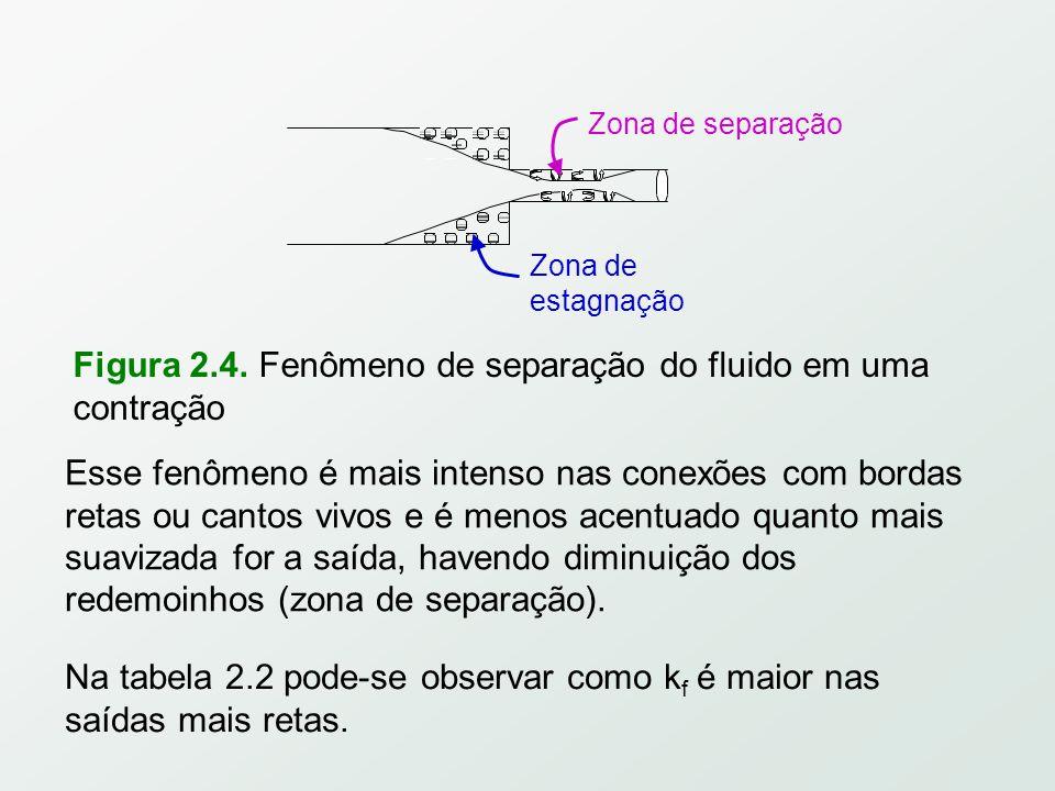 Figura 2.4. Fenômeno de separação do fluido em uma contração