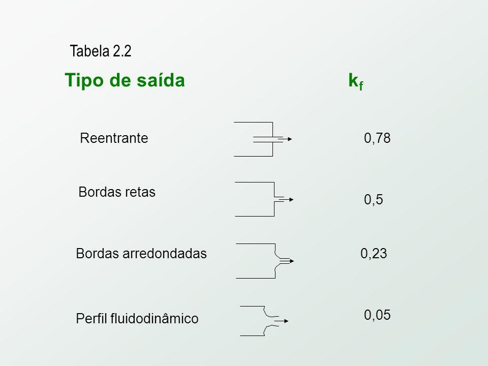Tipo de saída kf Tabela 2.2 Reentrante 0,78 Bordas retas 0,5