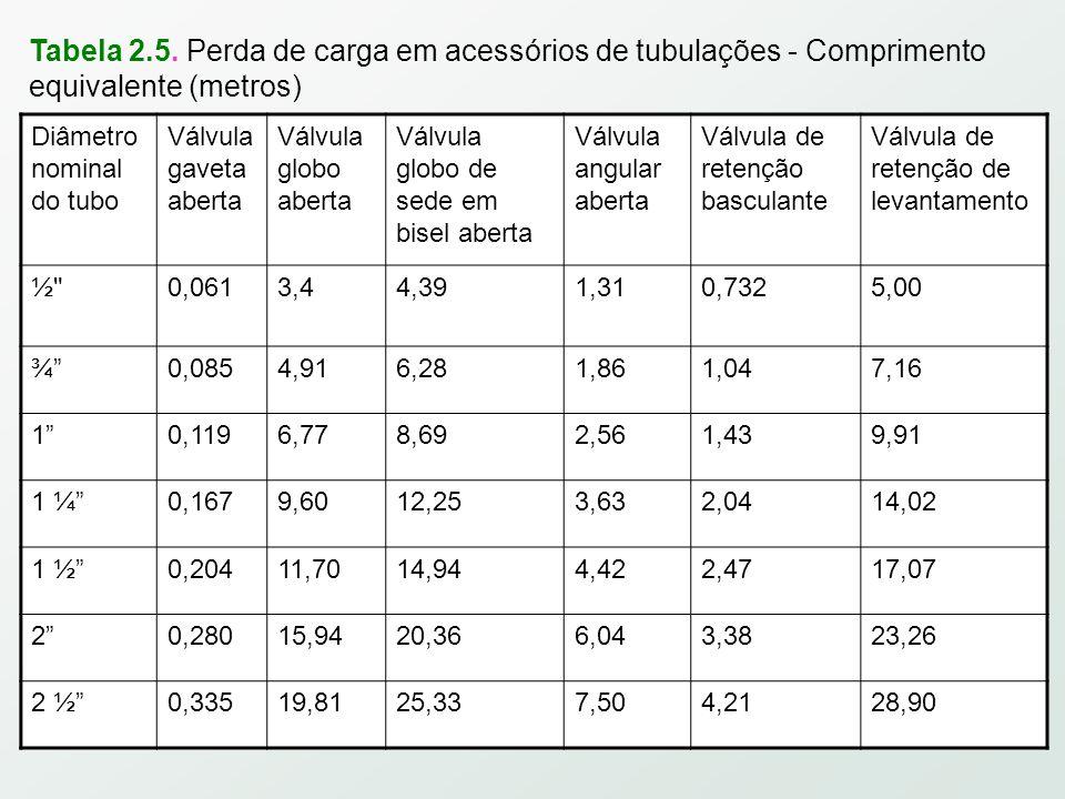 Tabela 2.5. Perda de carga em acessórios de tubulações - Comprimento equivalente (metros)