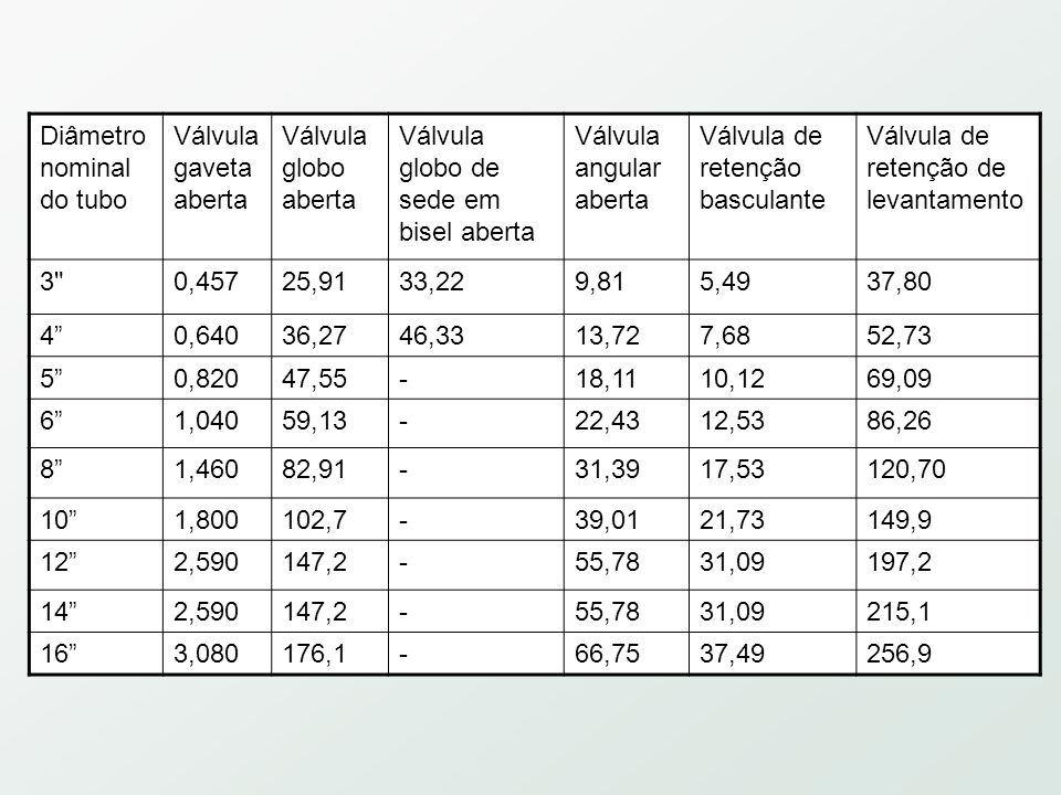 Diâmetro nominal do tubo