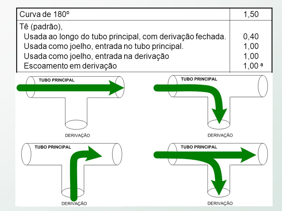 Curva de 180º 1,50. Tê (padrão), Usada ao longo do tubo principal, com derivação fechada. Usada como joelho, entrada no tubo principal.