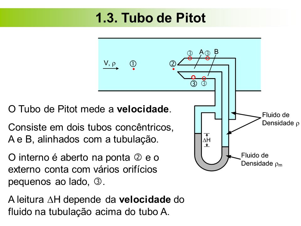 1.3. Tubo de Pitot O Tubo de Pitot mede a velocidade.