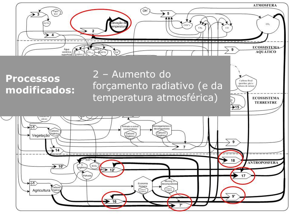 2 – Aumento do forçamento radiativo (e da temperatura atmosférica)