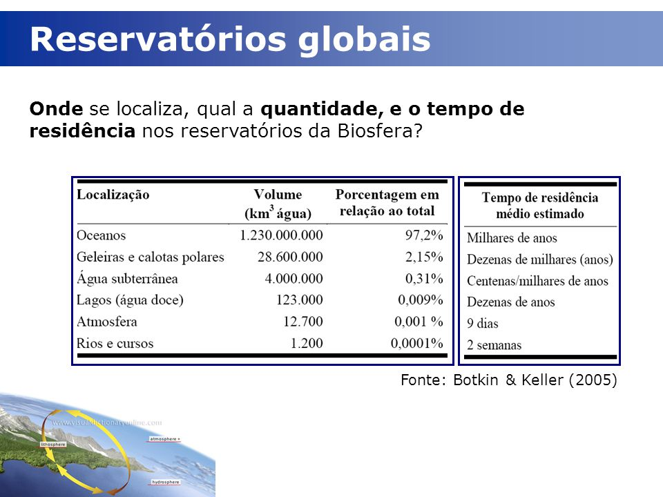 Reservatórios globais