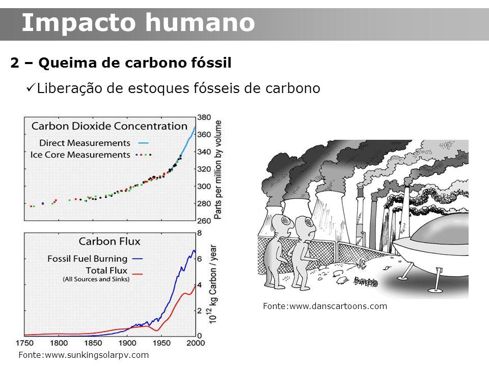 Impacto humano 2 – Queima de carbono fóssil