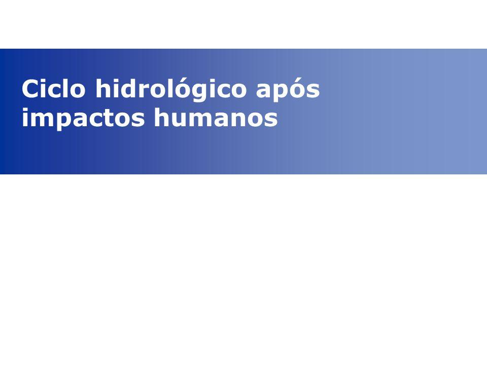 Ciclo hidrológico após impactos humanos