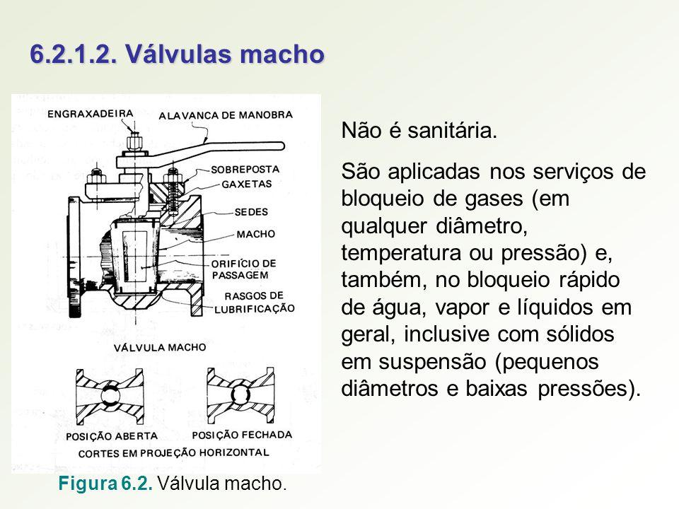 6.2.1.2. Válvulas macho Não é sanitária.