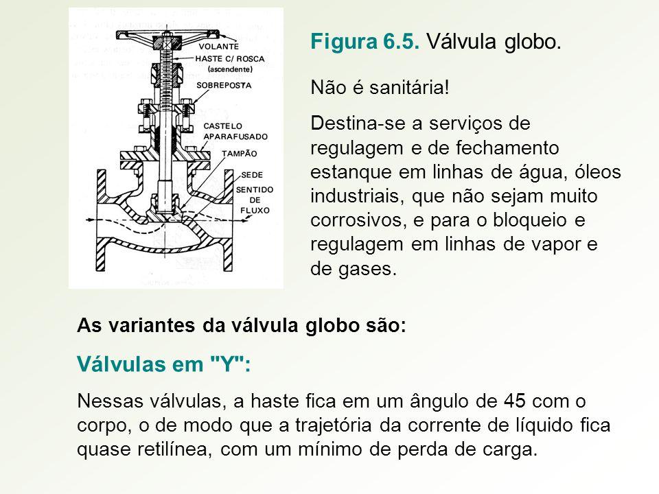 Figura 6.5. Válvula globo. Válvulas em Y : Não é sanitária!
