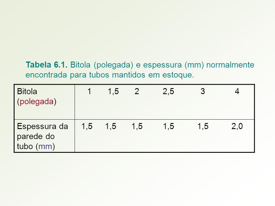 Tabela 6.1. Bitola (polegada) e espessura (mm) normalmente encontrada para tubos mantidos em estoque.