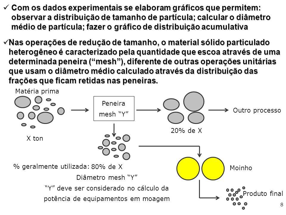Com os dados experimentais se elaboram gráficos que permitem: observar a distribuição de tamanho de partícula; calcular o diâmetro médio de partícula; fazer o gráfico de distribuição acumulativa
