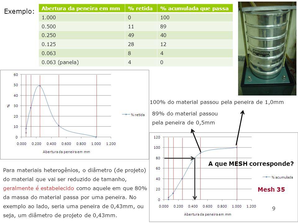 Exemplo: A que MESH corresponde Mesh 35