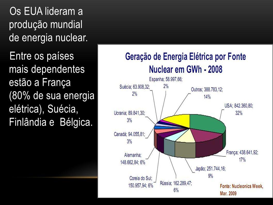 Os EUA lideram a produção mundial de energia nuclear
