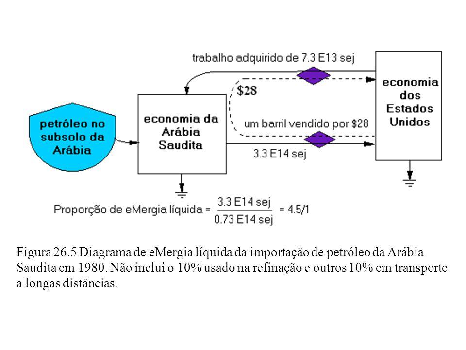 Figura 26.5 Diagrama de eMergia líquida da importação de petróleo da Arábia Saudita em 1980.