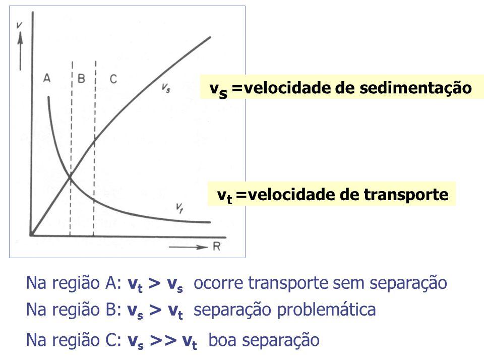 Na região A: vt > vs ocorre transporte sem separação