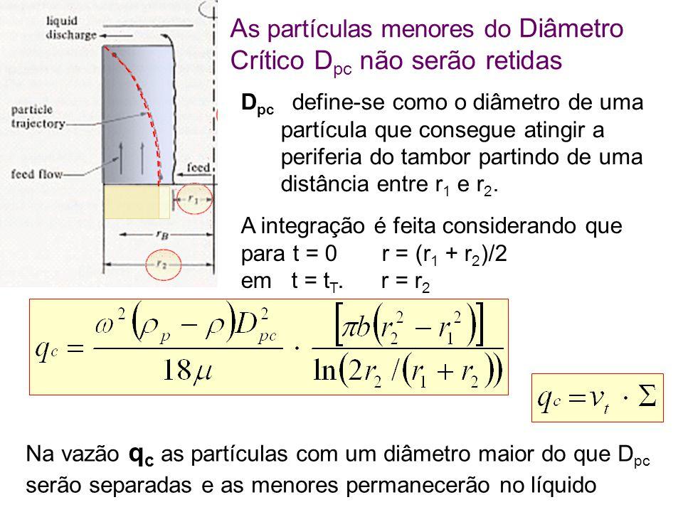 As partículas menores do Diâmetro Crítico Dpc não serão retidas