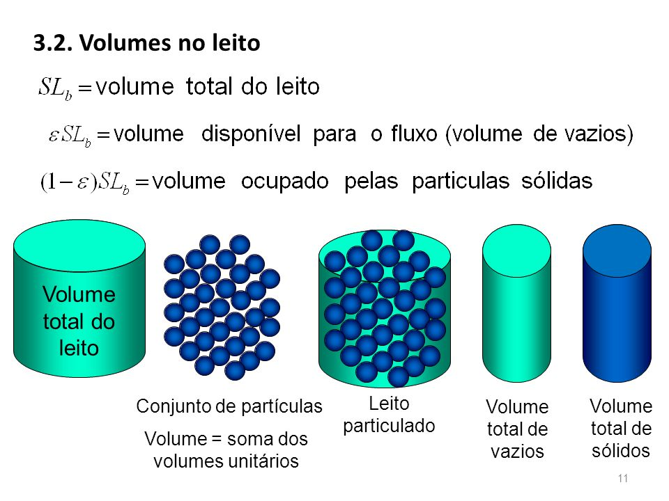 3.2. Volumes no leito Volume total do leito Volume total de vazios