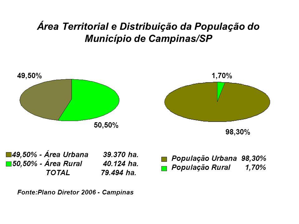 Área Territorial e Distribuição da População do Município de Campinas/SP