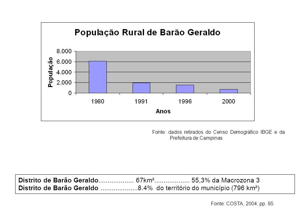 Fonte: dados retirados do Censo Demográfico IBGE e da Prefeitura de Campinas