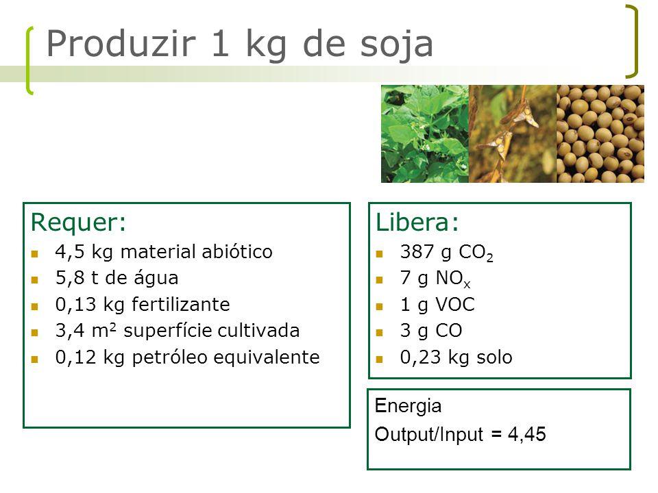 Produzir 1 kg de soja Requer: Libera: Energia Output/Input = 4,45