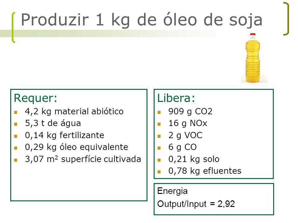Produzir 1 kg de óleo de soja