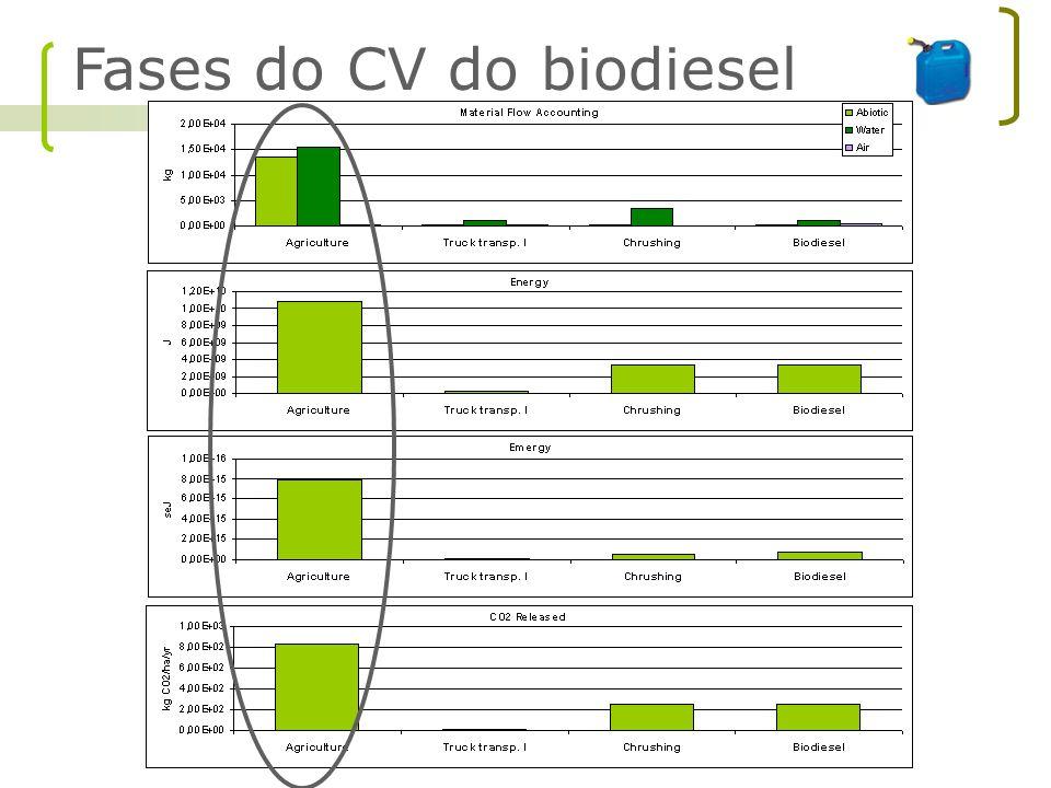 Fases do CV do biodiesel