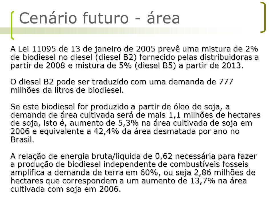Cenário futuro - área