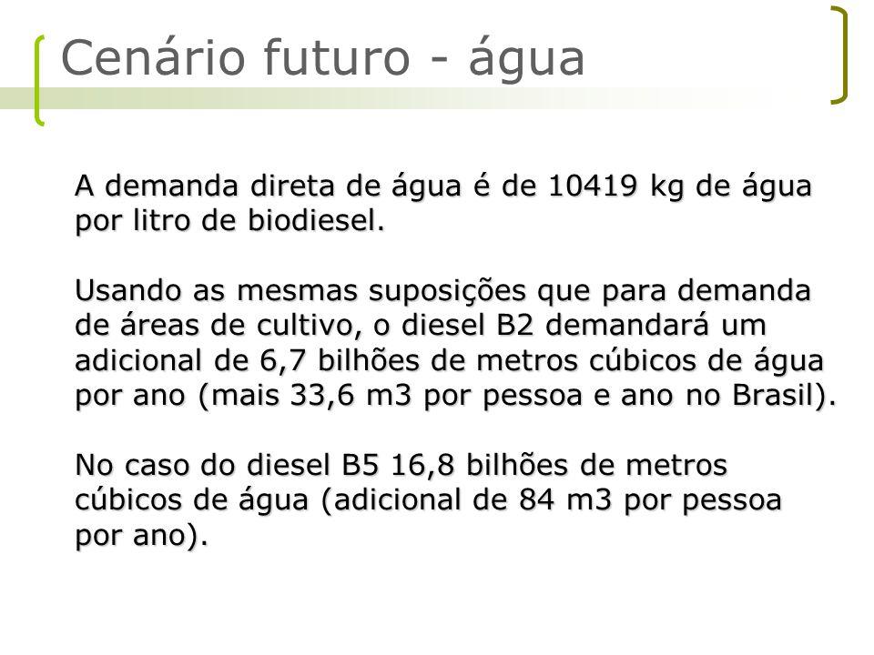 Cenário futuro - água A demanda direta de água é de 10419 kg de água por litro de biodiesel.