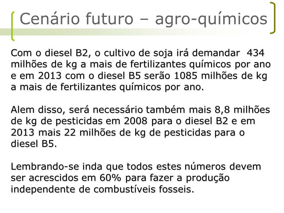 Cenário futuro – agro-químicos