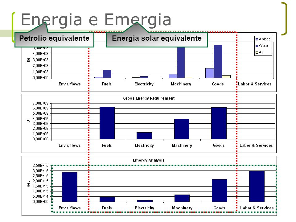 Energia solar equivalente