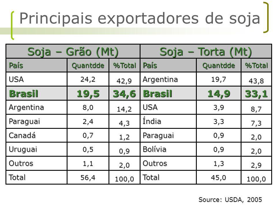 Principais exportadores de soja