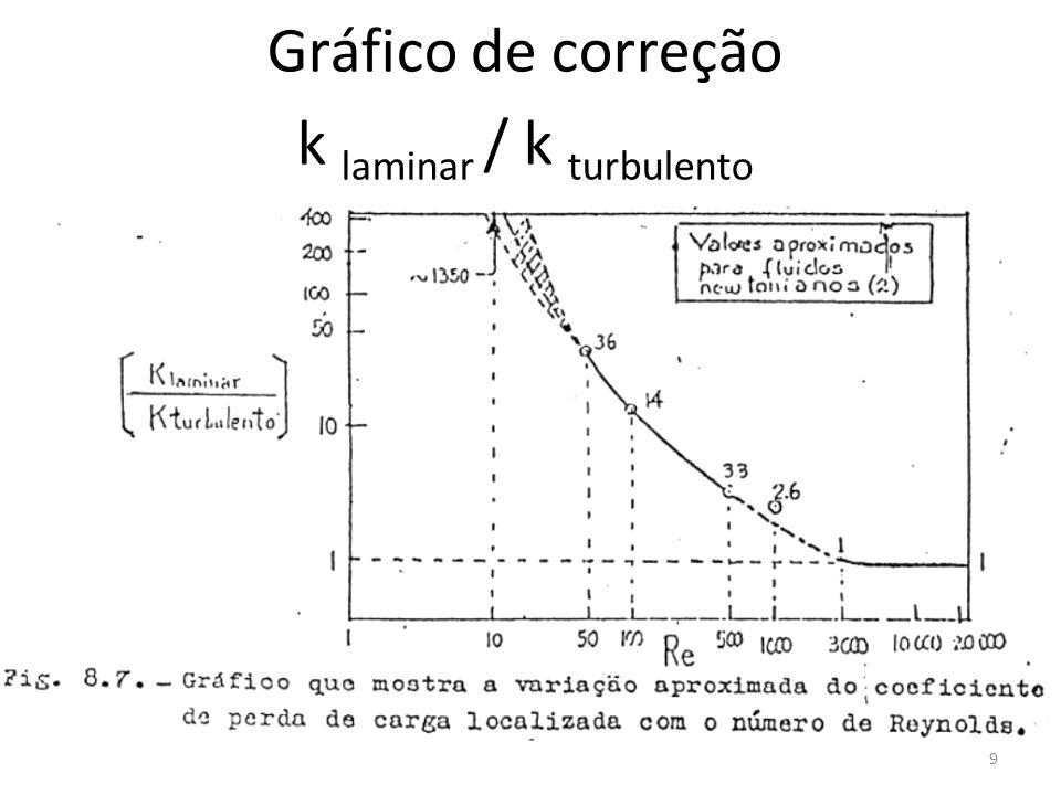 k laminar / k turbulento