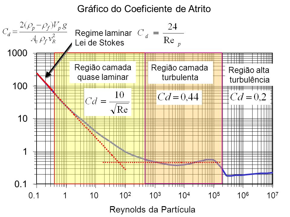 Gráfico do Coeficiente de Atrito