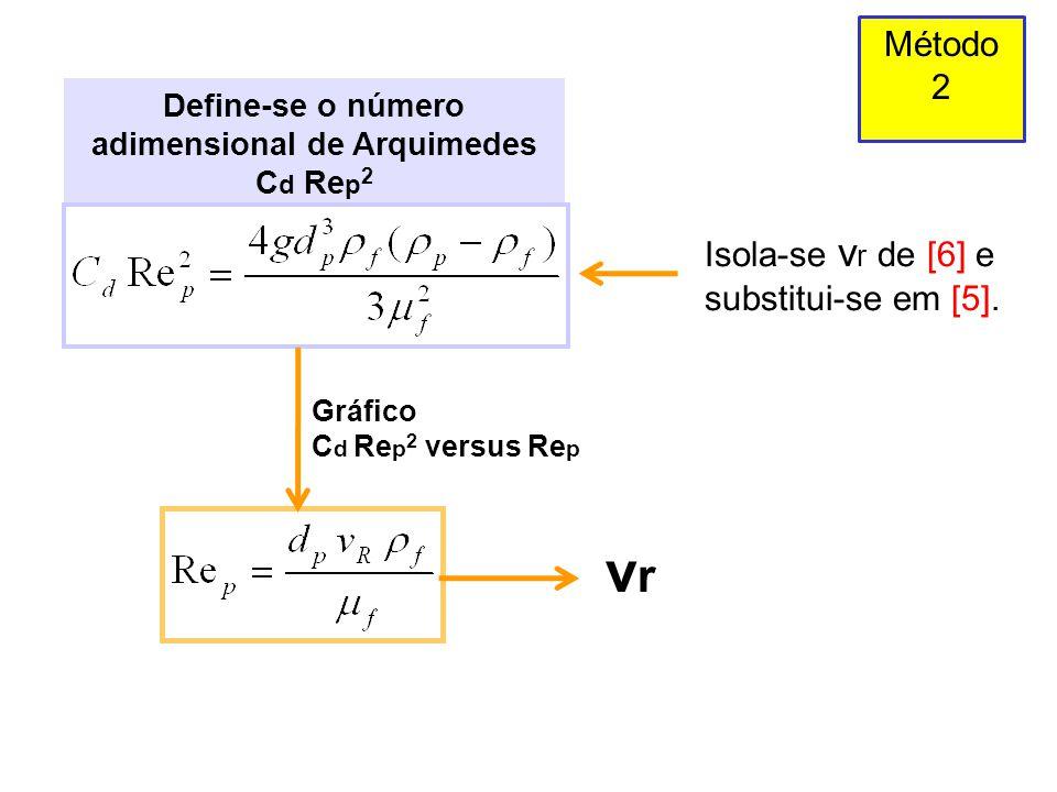 Define-se o número adimensional de Arquimedes Cd Rep2