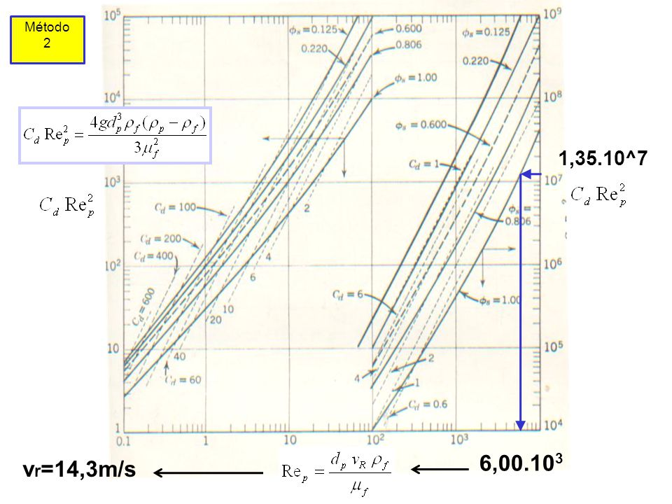 Método 2 1,35.10^7 6,00.103 vr=14,3m/s