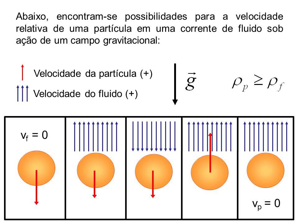 Abaixo, encontram-se possibilidades para a velocidade relativa de uma partícula em uma corrente de fluido sob ação de um campo gravitacional: