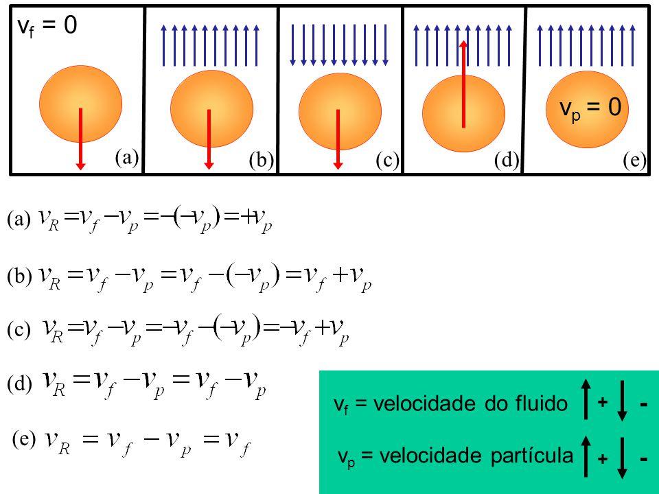 - - + + vf = 0 vp = 0 (a) (b) (c) (d) (e) (a) (b) (c) (d)