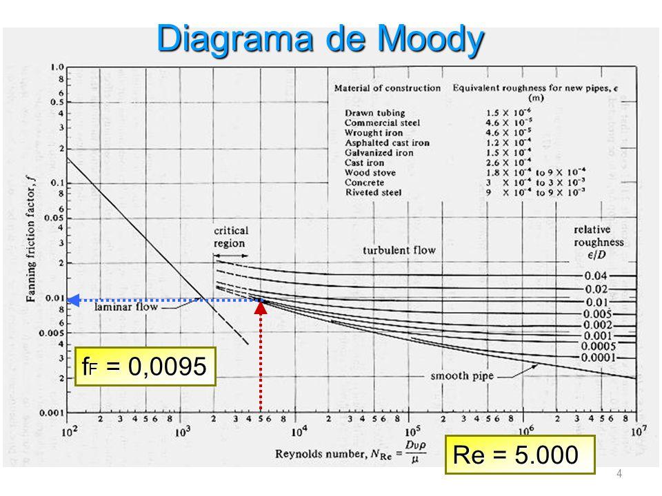 Diagrama de Moody fF = 0,0095 Re = 5.000