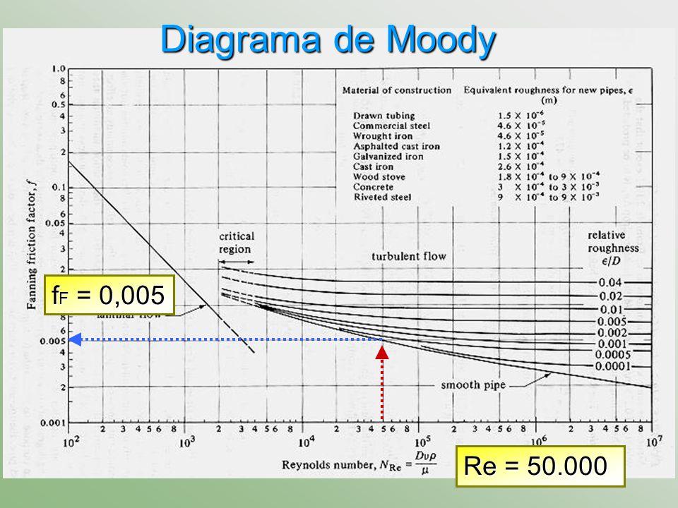 Diagrama de Moody fF = 0,005 Re = 50.000