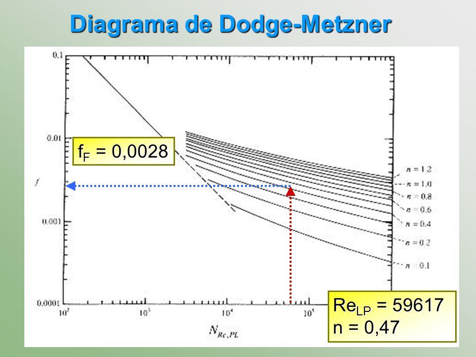 Diagrama de Dodge-Metzner