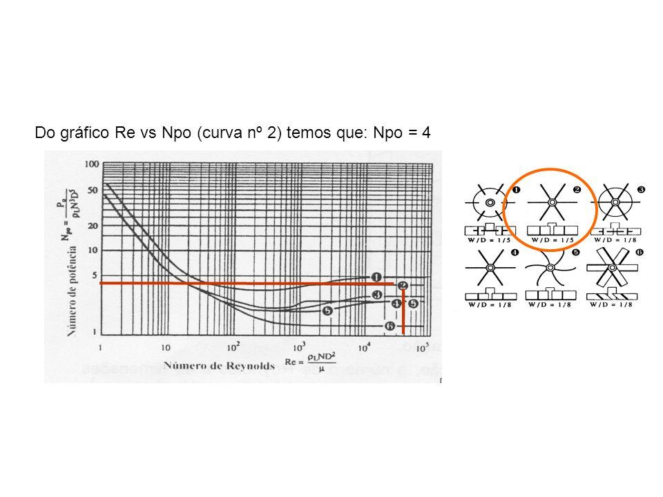 Do gráfico Re vs Npo (curva nº 2) temos que: Npo = 4