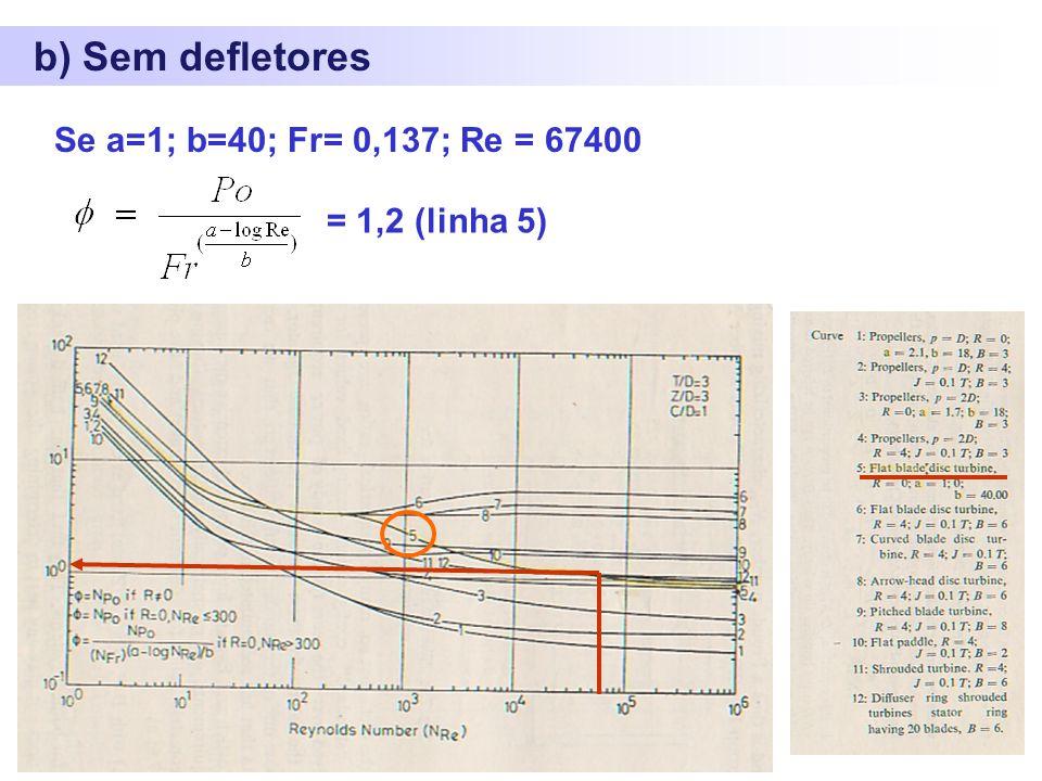 b) Sem defletores Se a=1; b=40; Fr= 0,137; Re = 67400 = 1,2 (linha 5)
