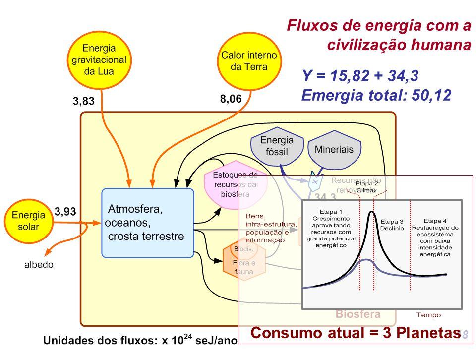 Fluxos de energia com a civilização humana