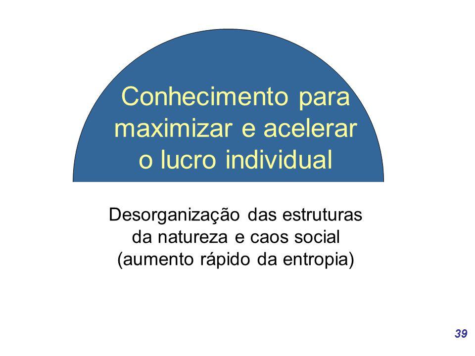 Conhecimento para maximizar e acelerar o lucro individual